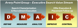 Lean Sigma Search - Lean and Six Sigma Executive Search Value Stream Process